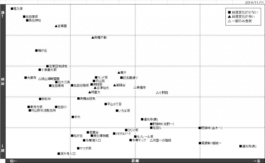 距離傾斜分布20141111